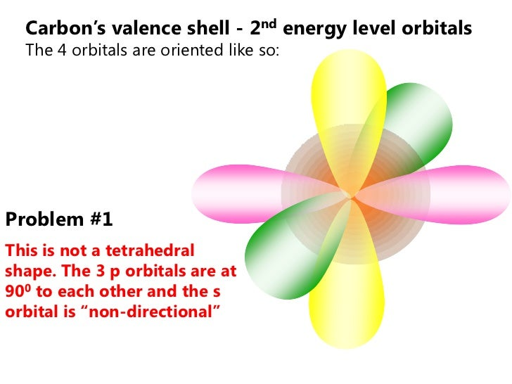 Carbon's valence shell - 2nd energy level orbitals  The 4 orbitals are oriented like so:Problem #1This is not a tetrahedra...