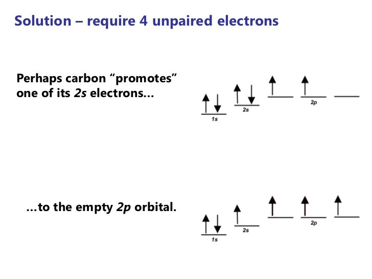"""Solution – require 4 unpaired electronsPerhaps carbon """"promotes""""one of its 2s electrons… …to the empty 2p orbital."""