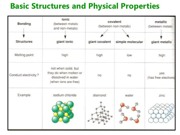 Physical Properties Of Diamond Covalent Structures
