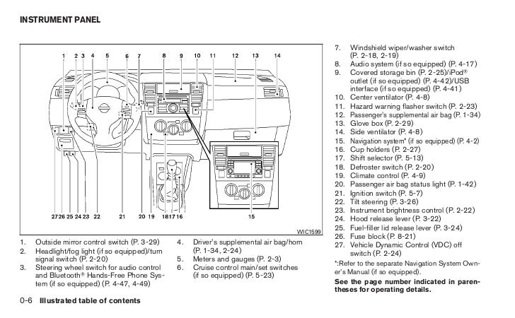 2007 Nissan Versa Fuse Diagram Free Download Oasisdlco. 2007 Nissan Versa Fuse Box Interior Wiring Diagrams Rear Defogger Location At. Wiring. 2010 Versa Fuse Diagram At Scoala.co