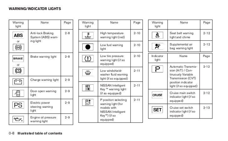 2012 versa owners manual 16 728?cb=1347272246 2012 versa owner's manual 2012 nissan versa fuse box diagram at eliteediting.co