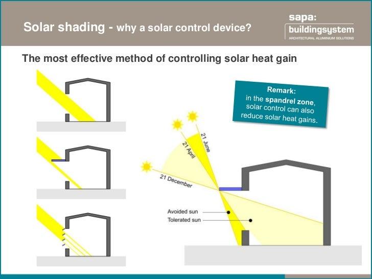 Sapa solar presentatie gevel 2012 for Super energy efficient windows