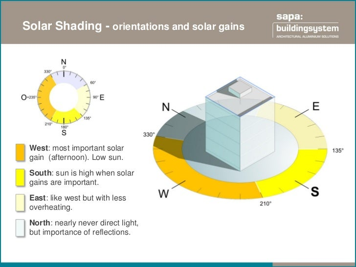 Solar Shading - orientations and solar gains West: most important solar gain (afternoon). Low sun. South: sun is high when...