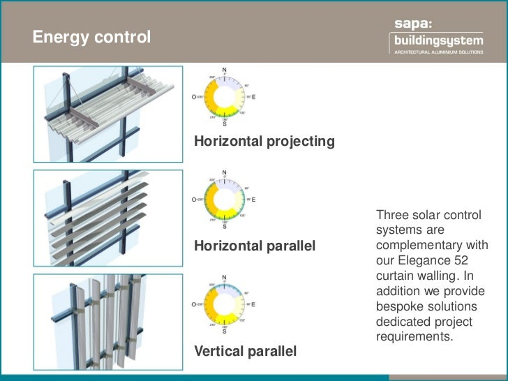 Energy control                 Horizontal projecting                                         Three solar control          ...