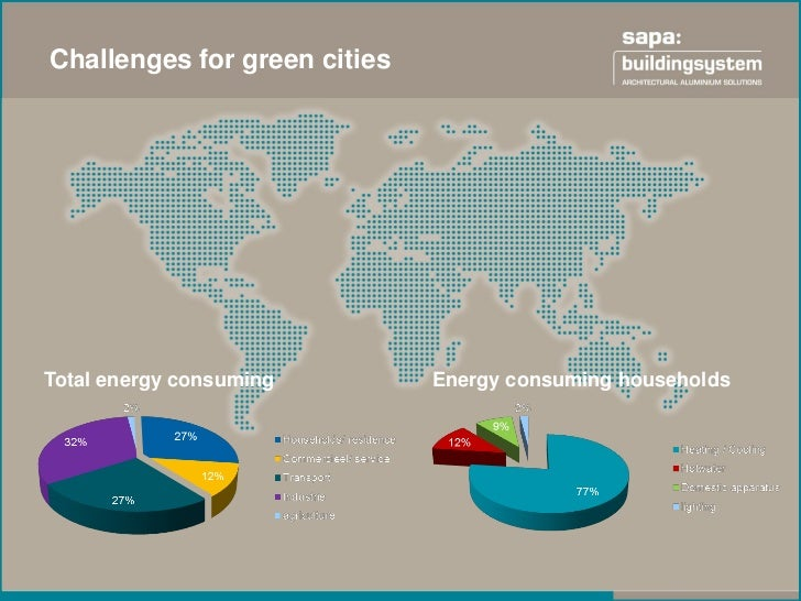 Challenges for green citiesTotal energy consuming        Energy consuming households