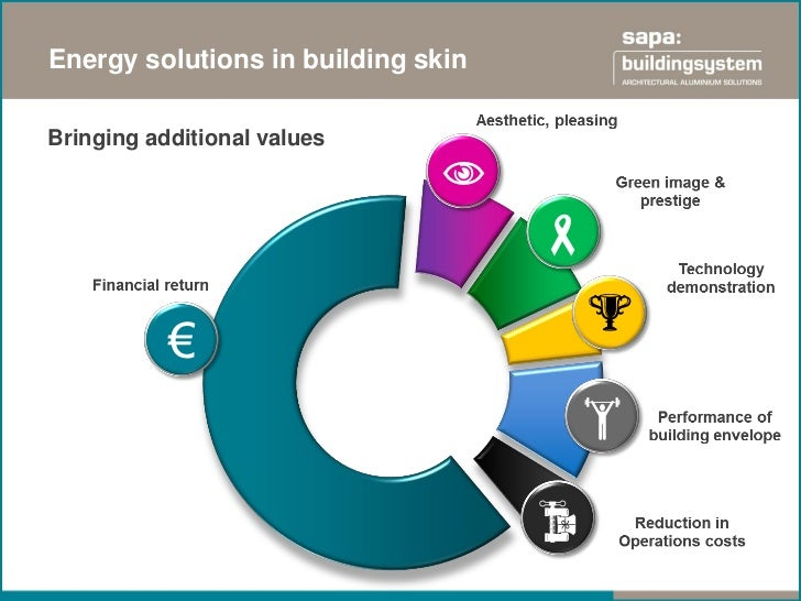 Energy solutions in building skinSOLAR THERMAL                                      SOLAR CONTROL   SOLAR CURTAIN WALL PV