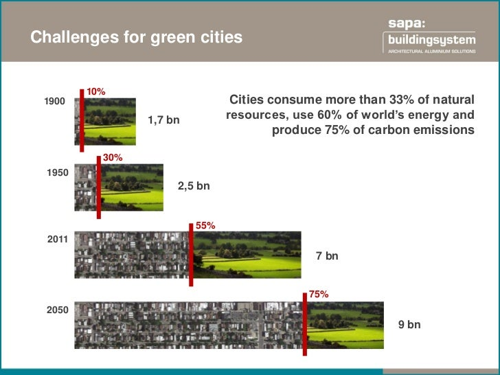 Challenges for green cities         10% 1900                            Cities consume more than 33% of natural           ...