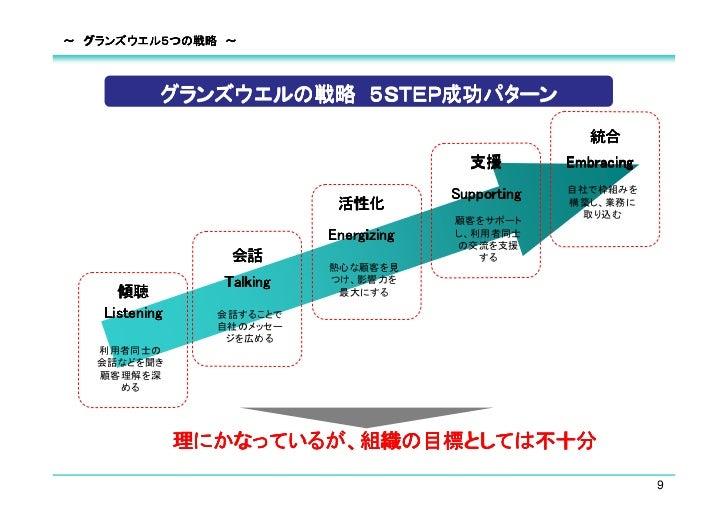 ~ グランズウエル5つの戦略 ~           グランズウエルの戦略 5STEP成功パターン                                                        統合               ...