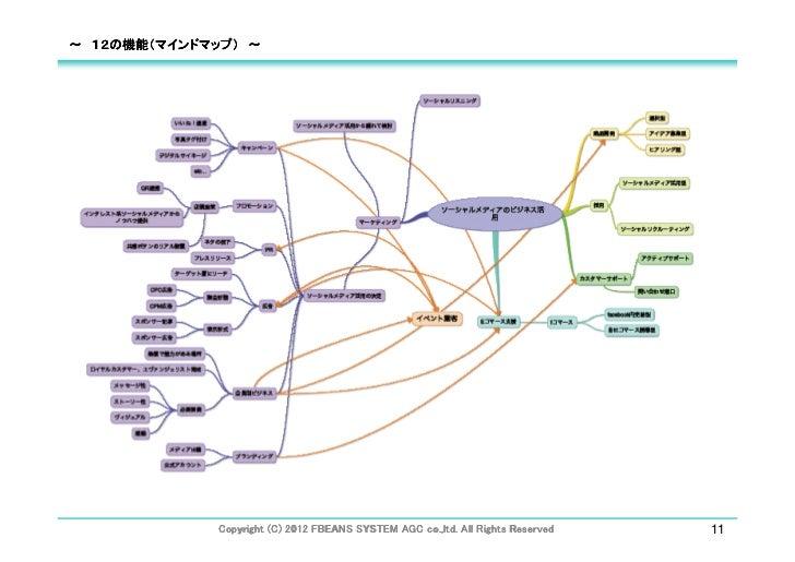 ~ 12の機能(マインドマップ) ~                                                   co.,ltd.                                             ...