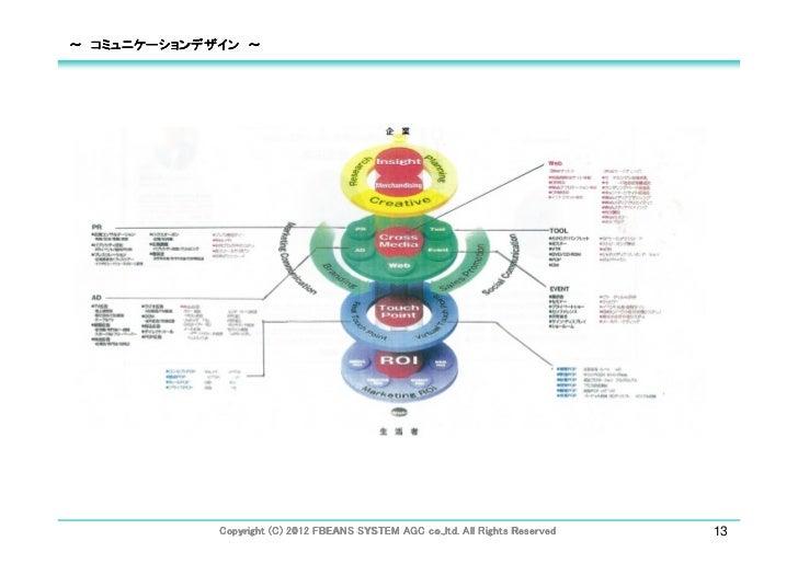 ~ コミュニケーションデザイン ~                                                  co.,ltd.                                               ...
