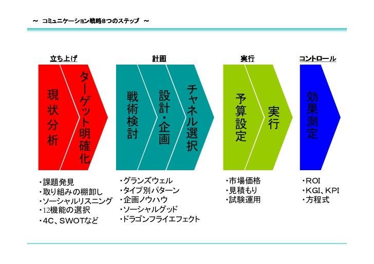 ~ コミュニケーション戦略8つのステップ ~   立ち上げ                  計画         実行        コントロール          タ   現      ー                   チ      ...