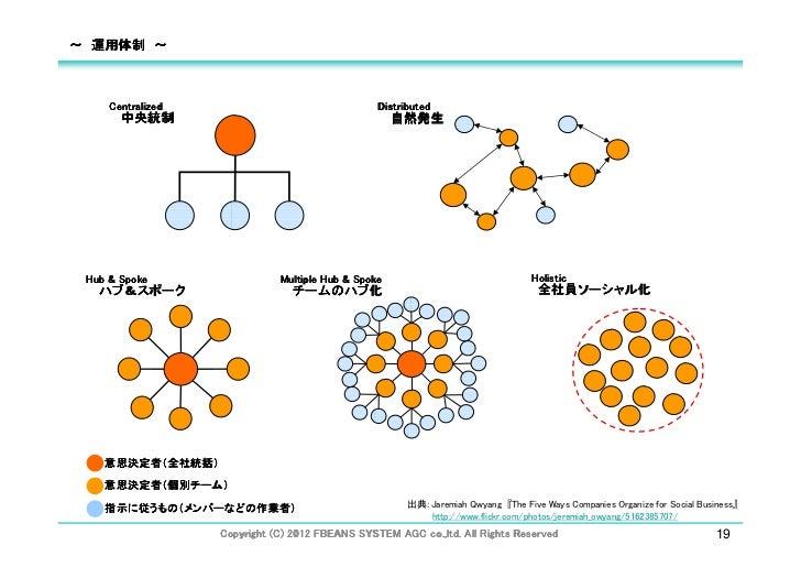 ~ 運用体制 ~    Centralized                                 Distributed       中央統制                                         自然発...