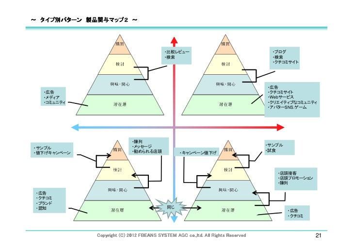 ~ タイプ別パターン 製品関与マップ2 ~                                          ・比較レビュー                                  ・ブログ              ...
