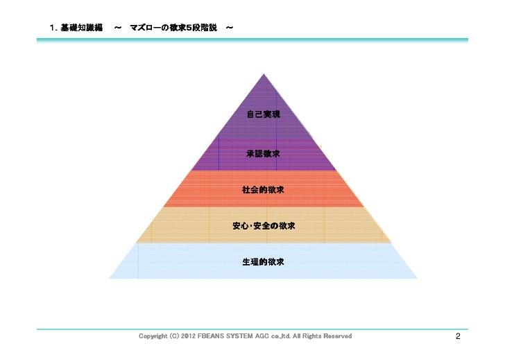 1.基礎知識編   ~ マズローの欲求5段階説 ~                                             自己実現                                             承認欲...