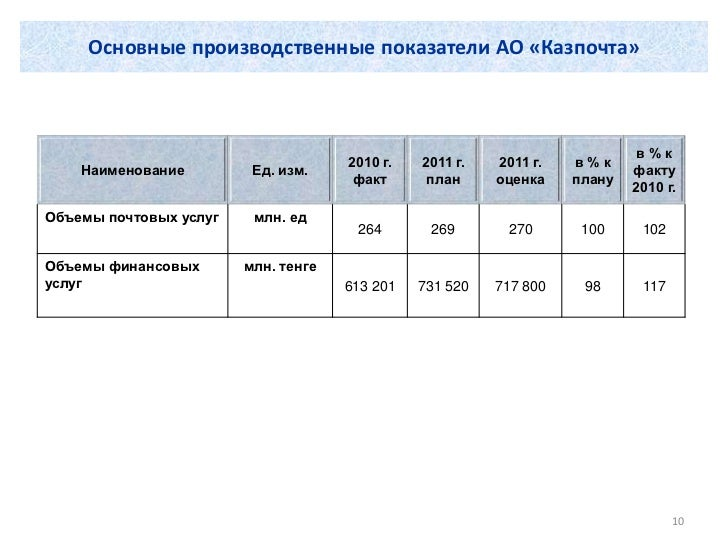 Основные производственные показатели АО «Казпочта»                                                                        ...