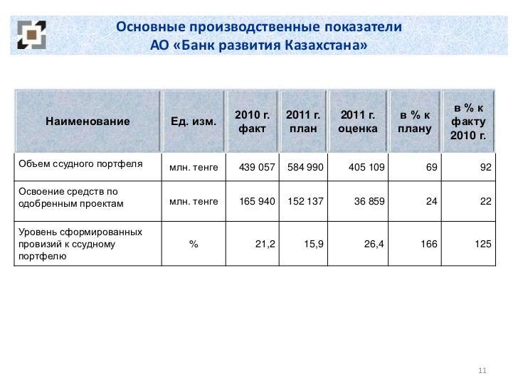 Основные производственные показатели                      АО «Банк развития Казахстана»                                   ...
