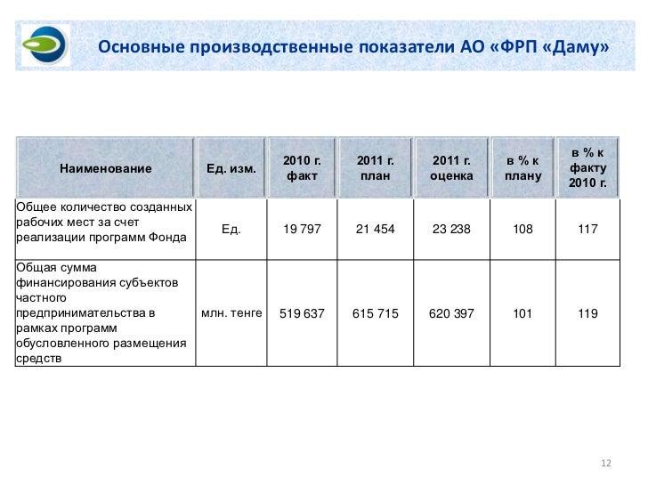Основные производственные показатели АО «ФРП «Даму»                                                                       ...