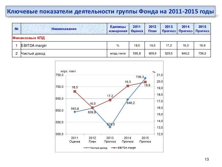 Ключевые показатели деятельности группы Фонда на 2011-2015 годы                                    Единицы      2011    20...