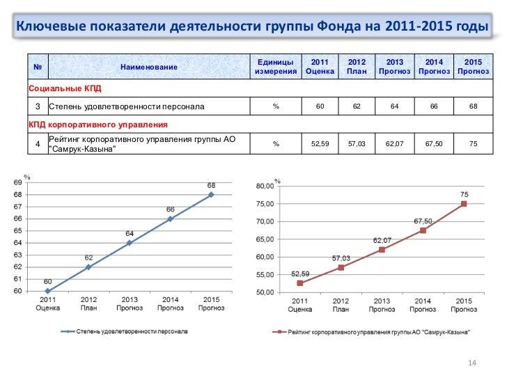 Ключевые показатели деятельности группы Фонда на 2011-2015 годы                                                     Единиц...