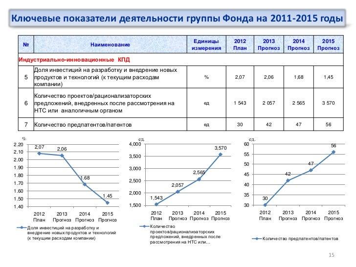 Ключевые показатели деятельности группы Фонда на 2011-2015 годы                                                           ...