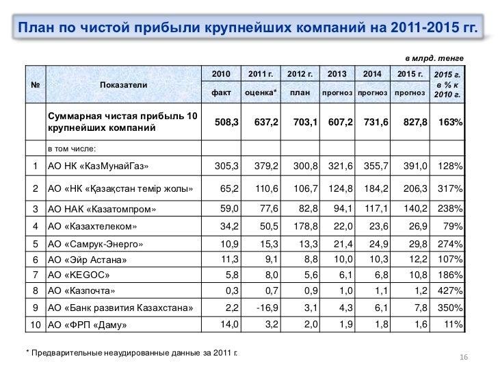 План по чистой прибыли крупнейших компаний на 2011-2015 гг.                                                               ...