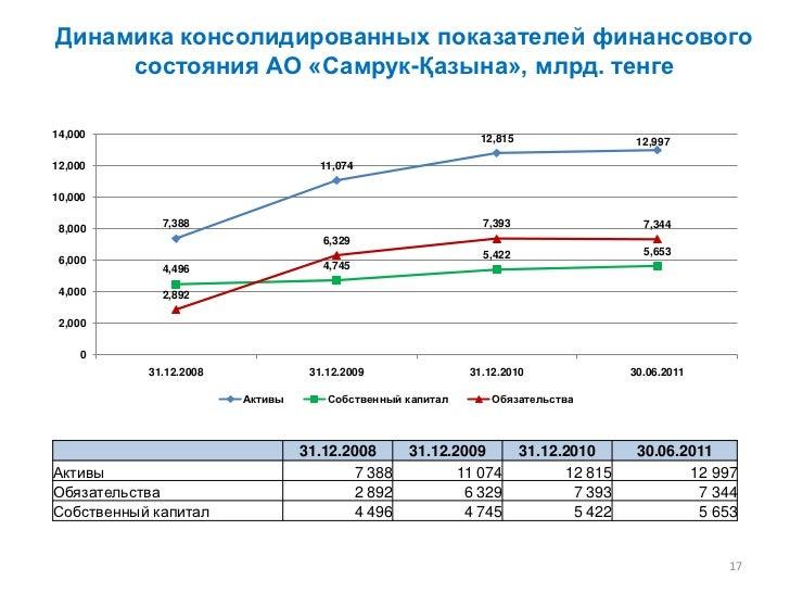 Динамика консолидированных показателей финансового     состояния АО «Самрук-Қазына», млрд. тенге14,000                    ...