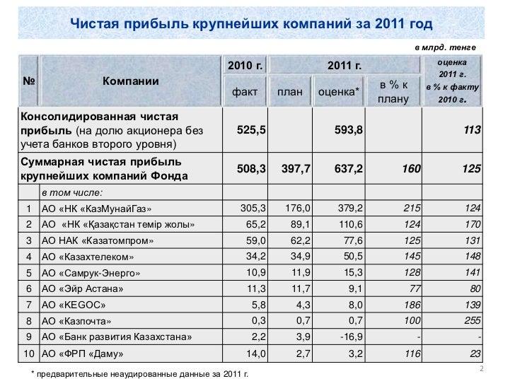 Презентация о финансовых показателях работы Фонда и плане развития на 2012 и до 2015 гг. Slide 2