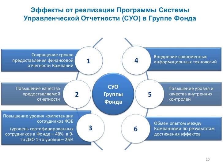 Эффекты от реализации Программы Системы        Управленческой Отчетности (СУО) в Группе Фонда           Сокращение сроков ...