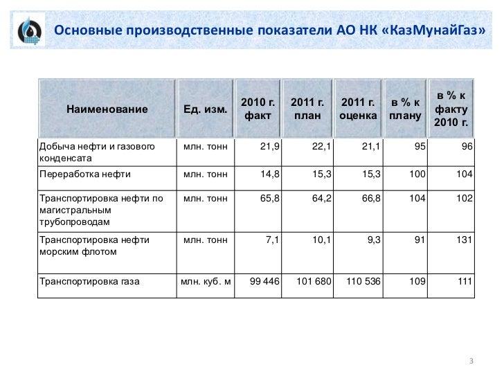Презентация о финансовых показателях работы Фонда и плане развития на 2012 и до 2015 гг. Slide 3