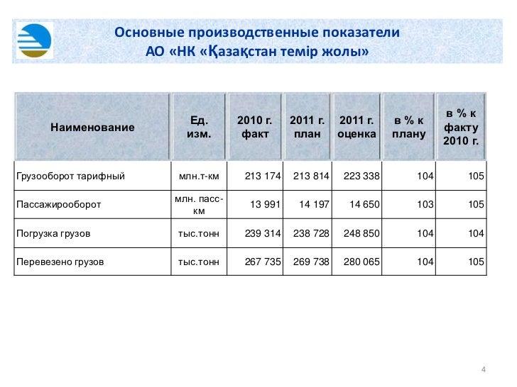 Основные производственные показатели                        АО «НК «Қазақстан темір жолы»                                 ...