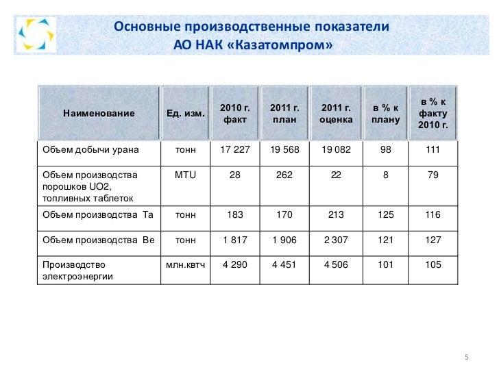 Основные производственные показатели                        АО НАК «Казатомпром»                                          ...