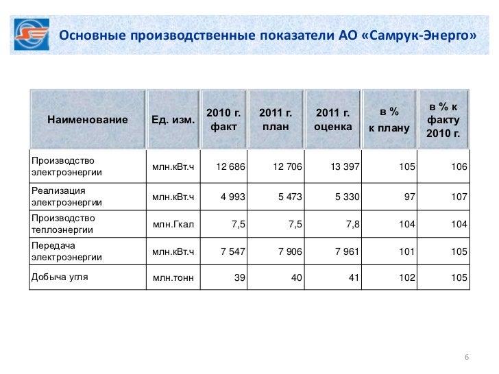Основные производственные показатели АО «Самрук-Энерго»                                                                  в...