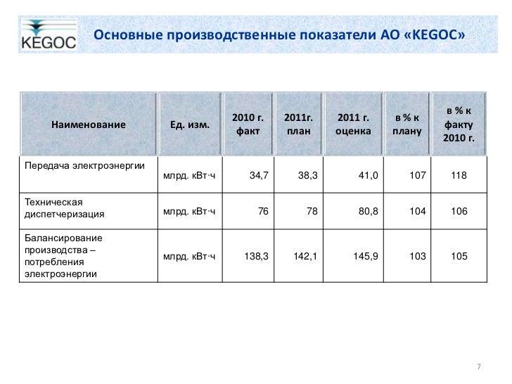 Основные производственные показатели АО «KEGOC»                                                                           ...