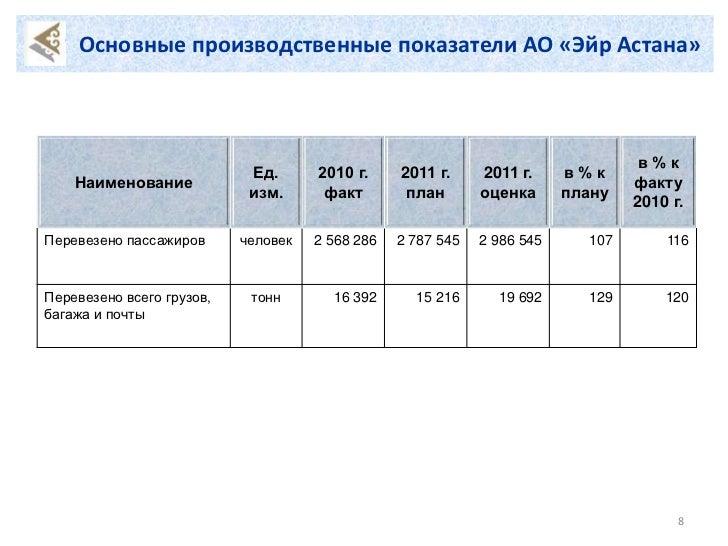 Основные производственные показатели АО «Эйр Астана»                                                                      ...