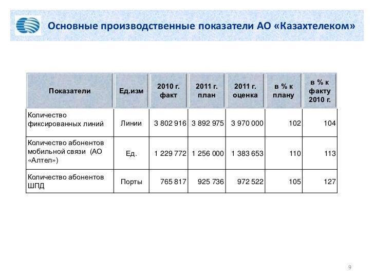 Основные производственные показатели АО «Казахтелеком»                                                                    ...
