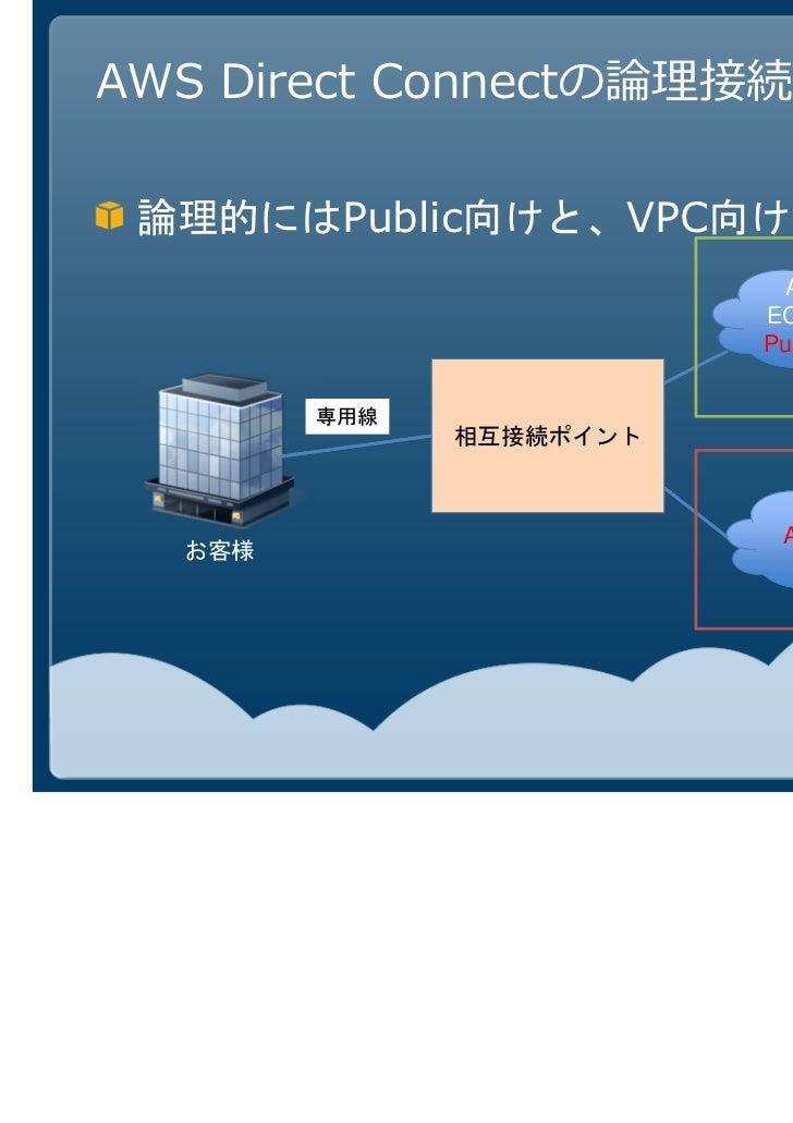 AWS Direct Connect:Publicサービス                                AWS Cloud   Public ASを使ったBGP接続          EC2, S3などの           ...