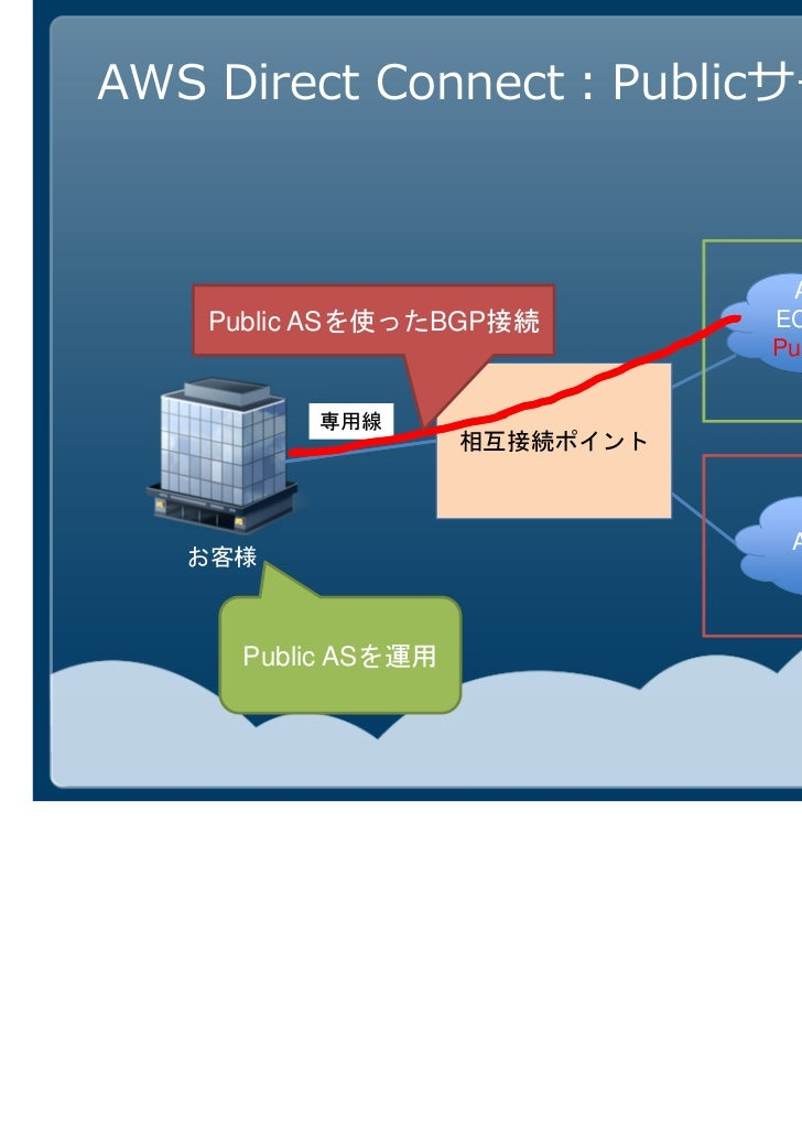 AWS Direct Connect:VPCサービス    Private ASを使ったBGP接続                             AWS Cloud                            EC2, S3...