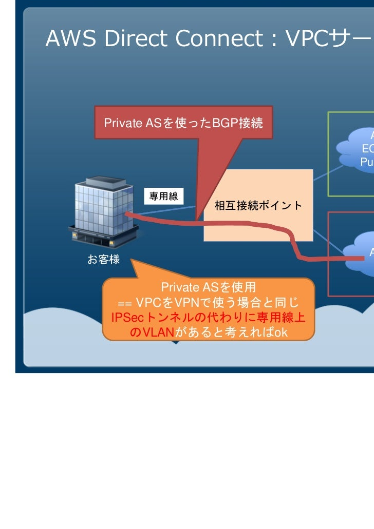 3AWS Direct Connect   Amazon Virtual Private   Dedicated Instances                         Cloud (VPC)                    ...