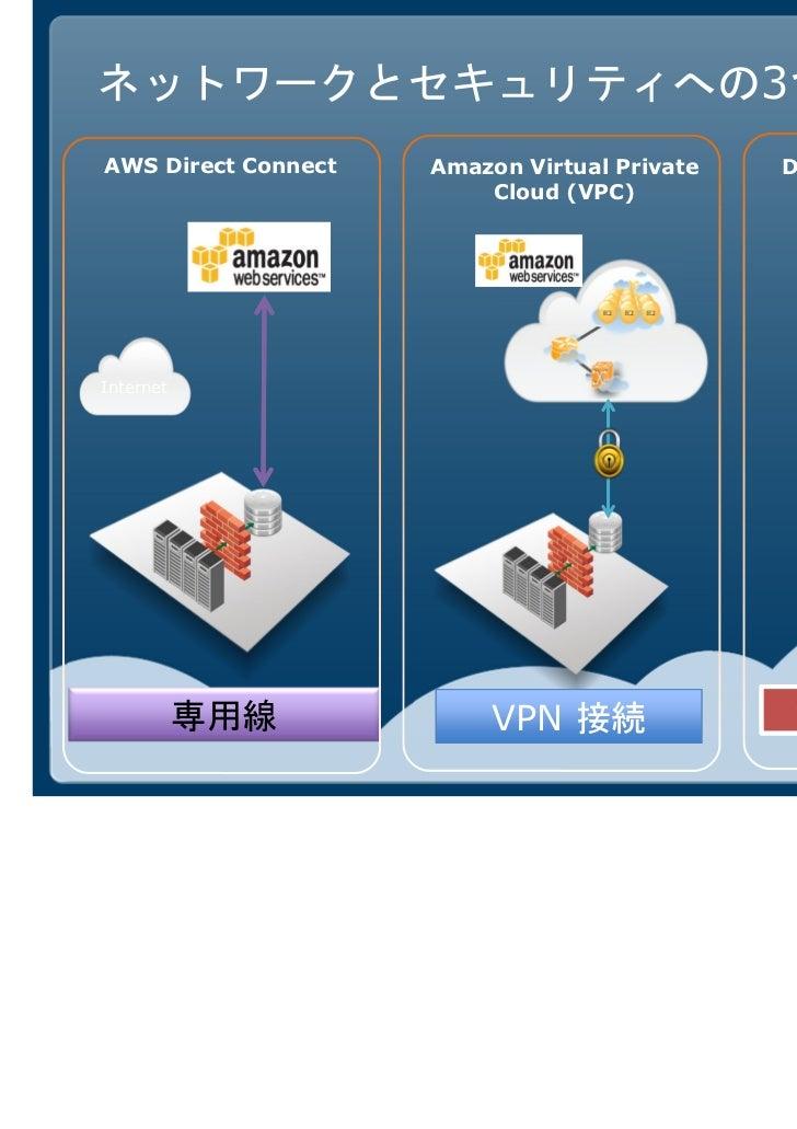 データの運び方3種                 AWS Direct                  Connect                        10G                                  ...