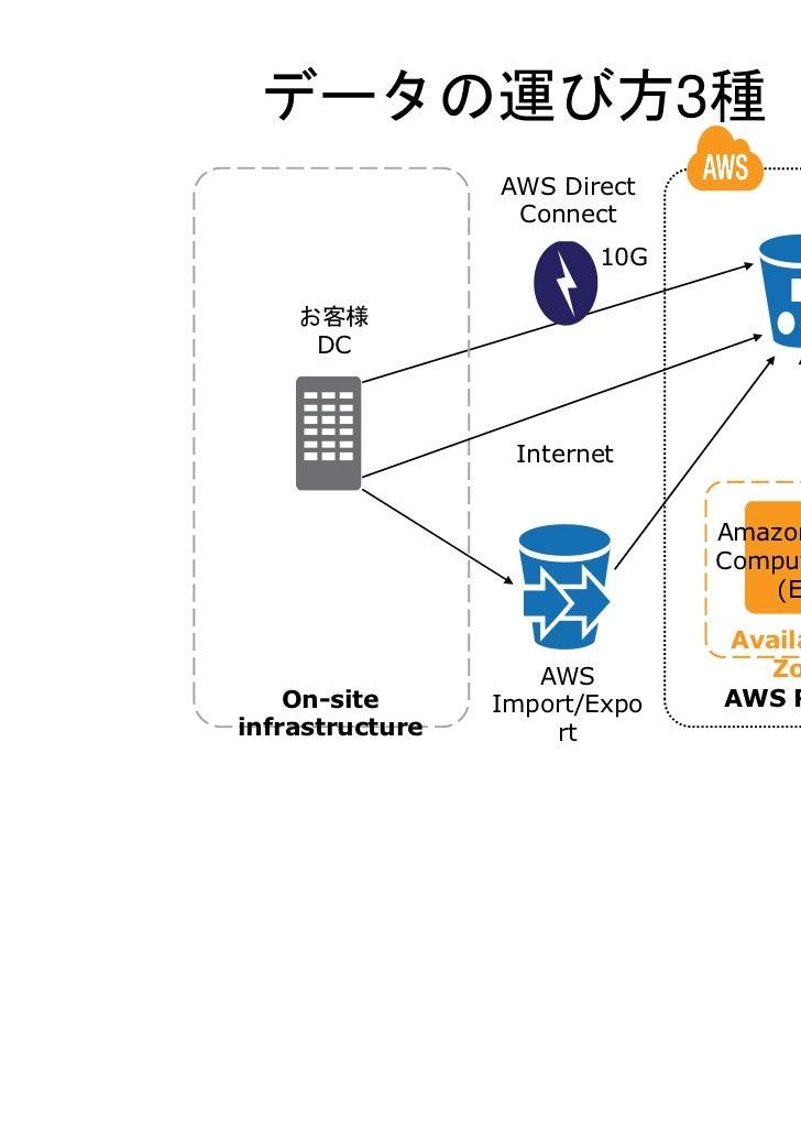 AWS Direct Connectをつか    ってできること