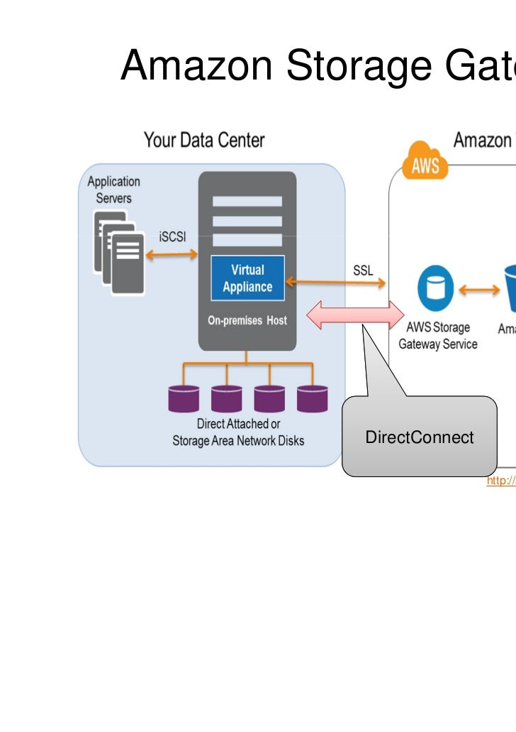 AWS STORAGE GATEWAY / BLACKCLOUD EDGE v1.0Customer Site(s)                Off-Site Data Vaulting Backup/Restore           ...