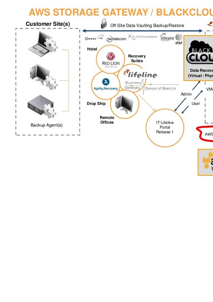 マルチホーム(cloudhub) http://docs.amazonwebservices.com/AmazonVPC/latest/UserGuide/in dex.html?VPN_CloudHub.html本社   本社とはDirect...