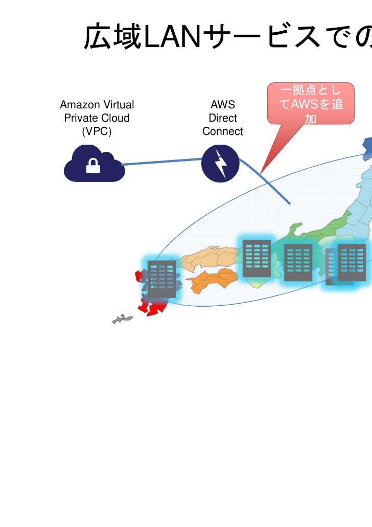 AWS Direct Connect        のために