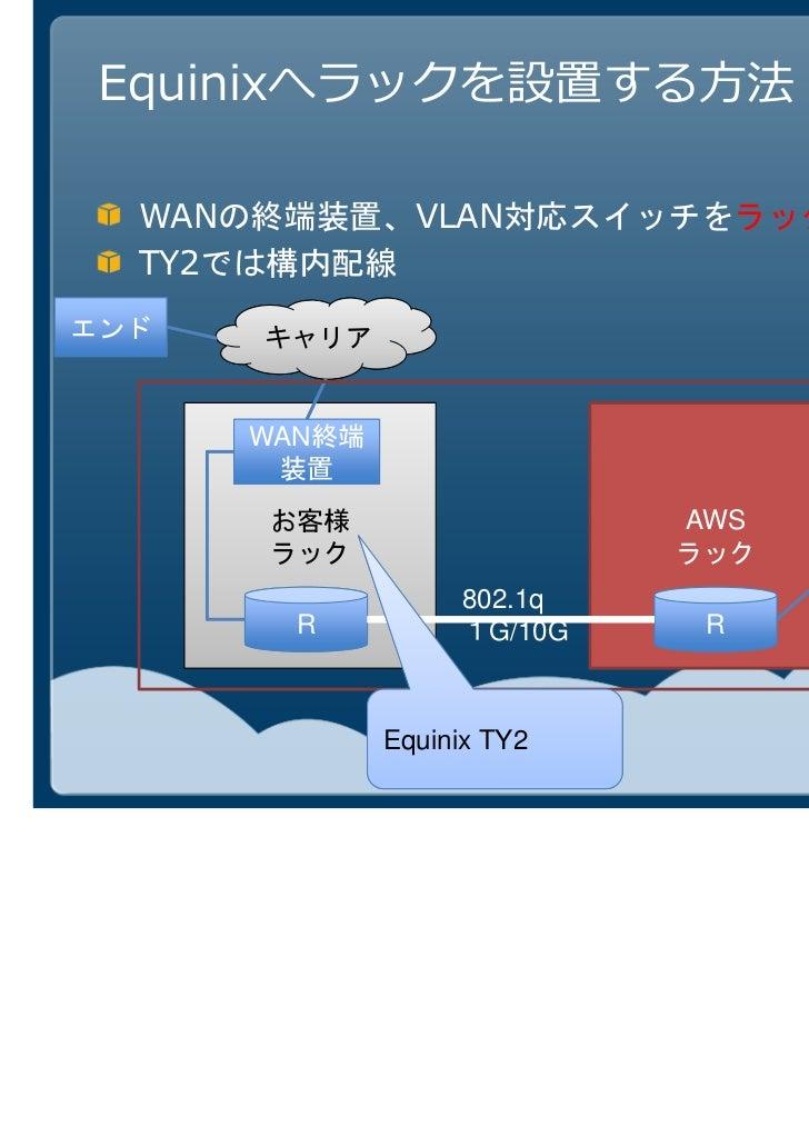 1Gbps          10Gbps           VLANPublic1. VLAN2. Public AS    Prefix AWS   VPCでのIPSecトVPC                           ンネル...