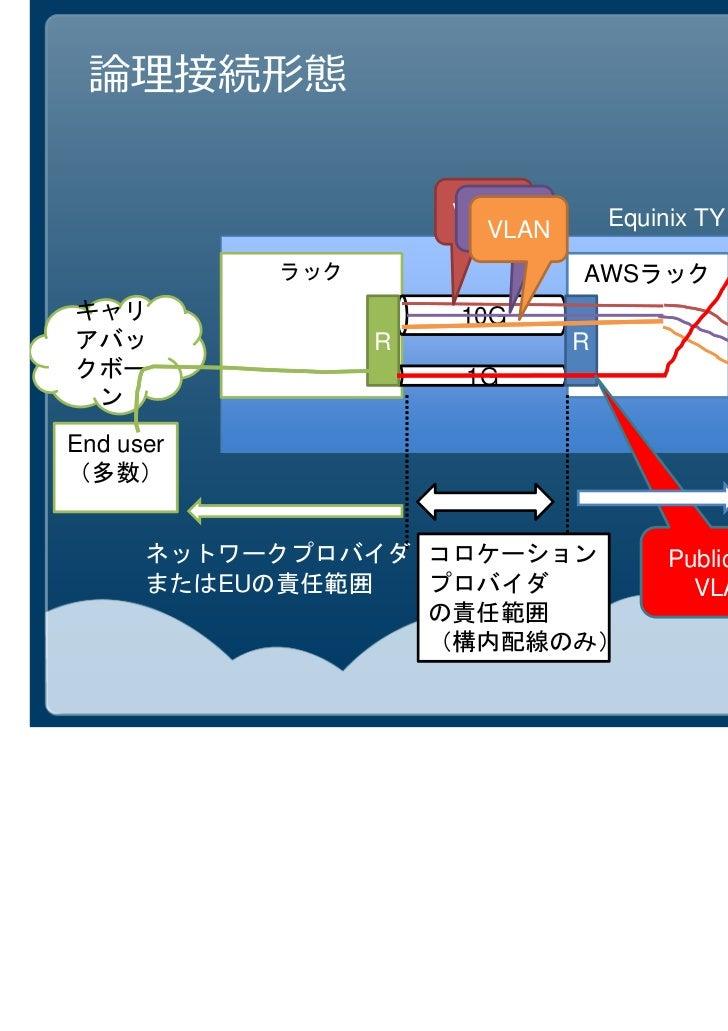 AWS DirectConnectでより自由なシステム構築を!