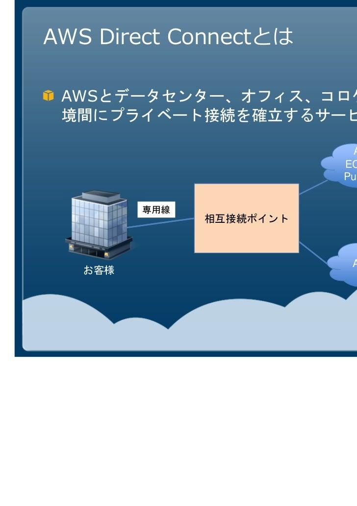 AWS Direct Connectとは AWS                        AWS Cloud                       EC2, S3などの                       Public サー...