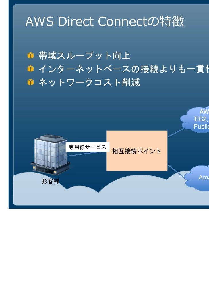AWS Direct Connectの特徴                         AWS Cloud                        EC2, S3などの                        Public サー...