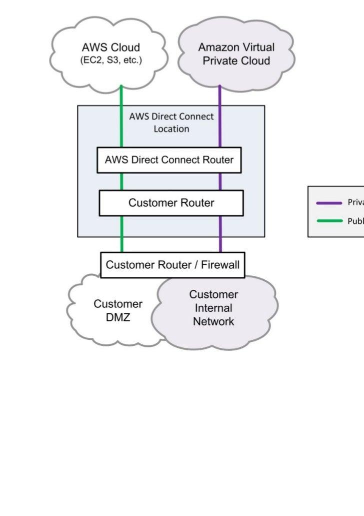 AWS Direct Connect AWS                         AWS Cloud                        EC2, S3などの                        Public サ...