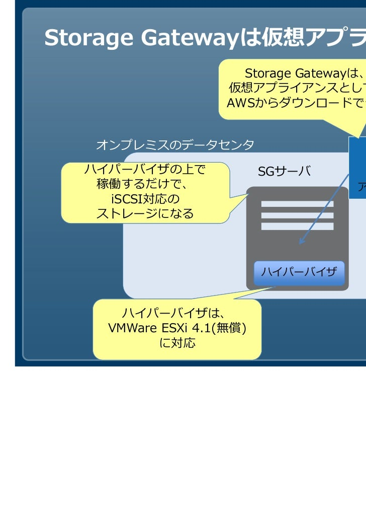 Storage Gatewayは仮想アプライアンス                     Storage Gatewayは、                   仮想アプライアンスとして、                   AWSからダウン...