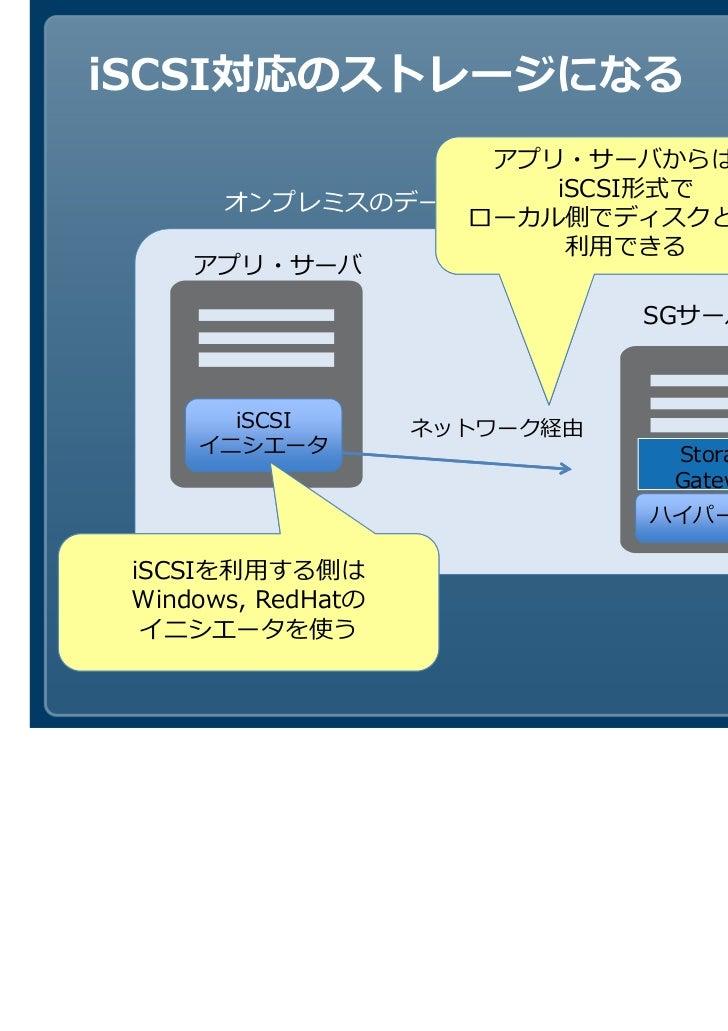 iSCSI対応のストレージになる                 アプリ・サーバからは、                    iSCSI形式で      オンプレミスのデータセンタ                ローカル側でディスクとして  ...